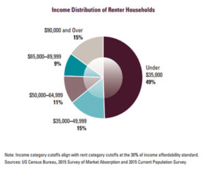 Opportunity to Capture Lower Income Renters - Harvard Graph
